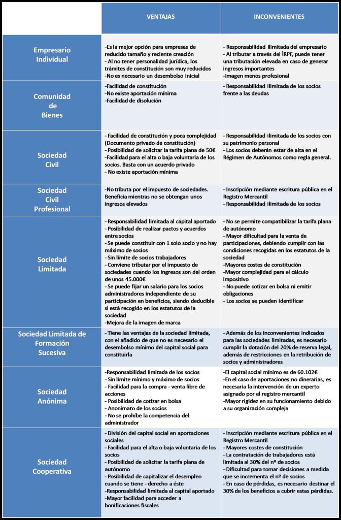 Comparativa distintos tipos de sociedades 2
