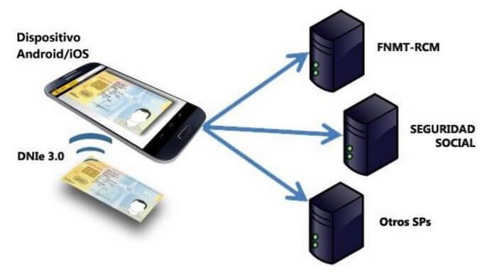 DNI Electrónico 3.0. Te explicamos como funciona. | Solucione Asesoría Online - Gestoría Online laboral, fiscal